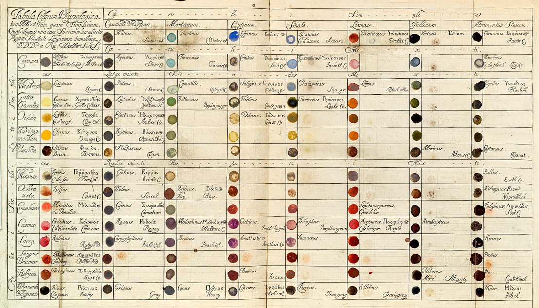 Colour Wheels, Charts, and Tables Through History – The Public ...