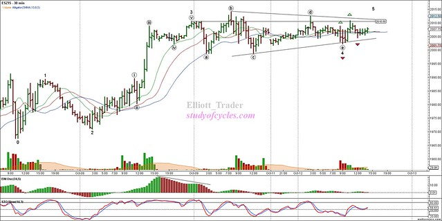 ESZ15 - Primary Analysis - Oct-12 1410 PM (30 min)