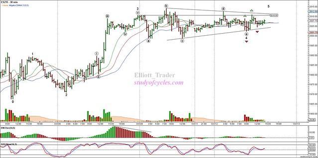 ESZ15 - Primary Analysis - Oct-12 1410 PM (30 min)