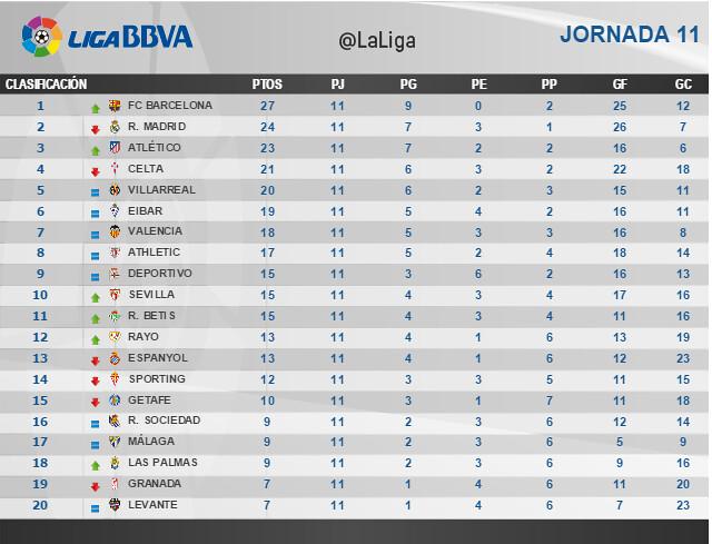 Liga BBVA (Jornada 11): Clasificación