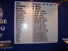 Explaining bytes