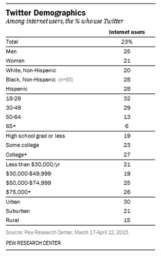 The_Demographics_of_Social_Media_Users___Pew_Research_Center.jpg