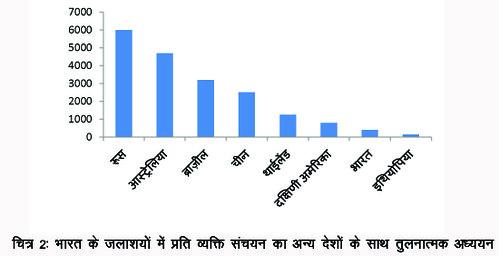 भारत के जलाशों में प्रति व्यक्ति संचयन का अन्य देशों के साथ तुलनात्मक अध्ययन