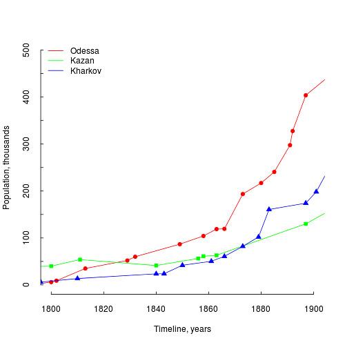 population.wiki.3