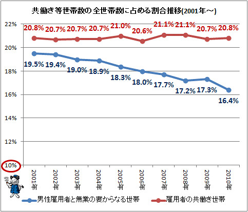 共働き等世帯数の全世帯数に占める割合推移(2001年〜)
