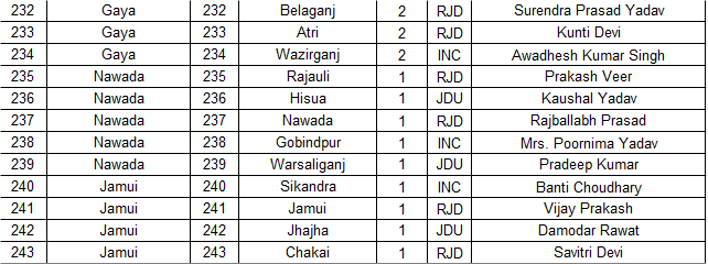 mahagathbandhan_jdu_rjd_coni_bihar_assembly_election_2015_candidates_list9