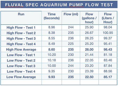 fluval spec pump flow test results gph and liters per hour