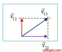 Công thức cộng vận tốc, tính tương đối của chuyển động