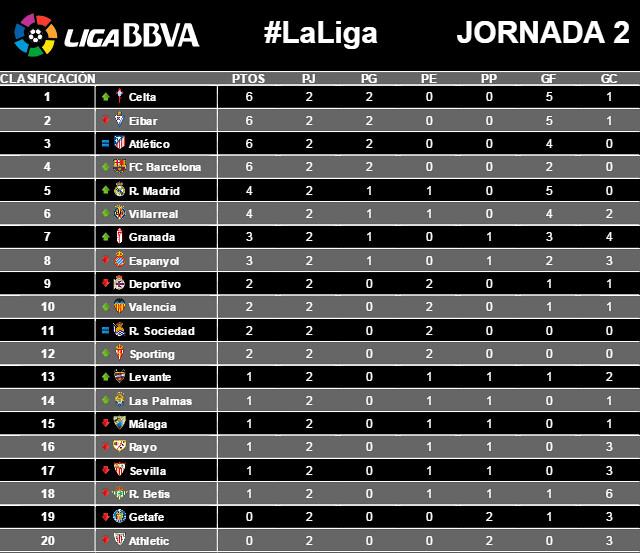 Liga BBVA (Jornada 2): Clasificación