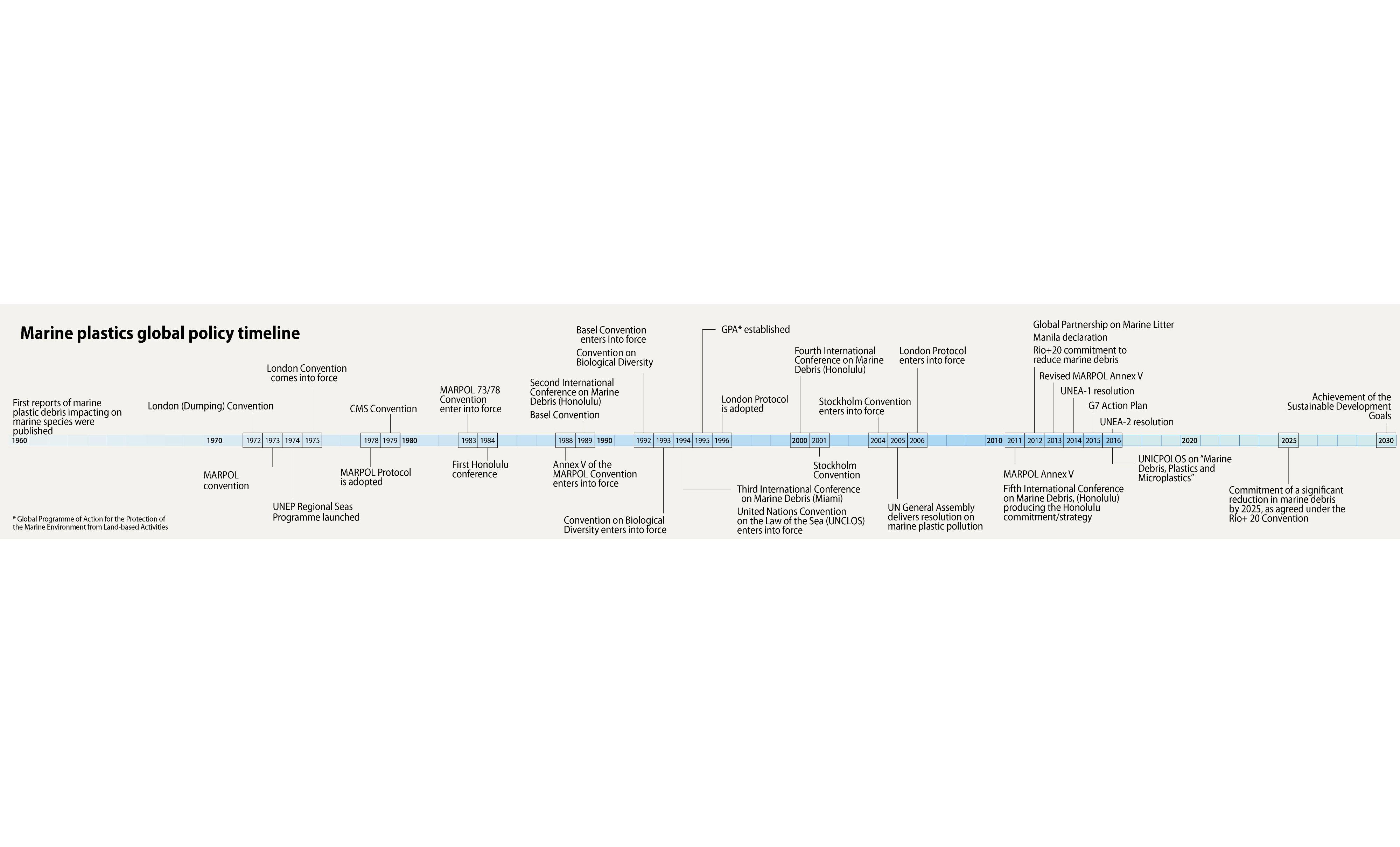 Marine plastics global policy timeline   GRID-Arendal