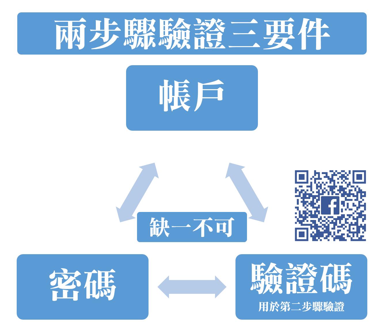 兩步驟驗證三要素