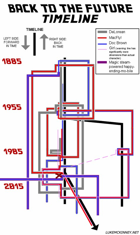 Back to the Future - Trilogy - Evolution - Timeline - 6