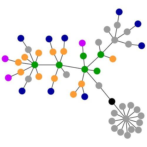 Graph of klick.jÖrg - Die Homepage