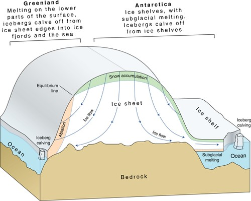 Ice sheets, schematic illustration for Greenland and Antarctica ...