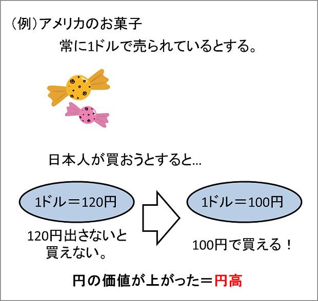 170114 円高の事例
