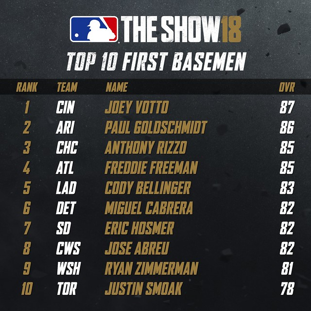 MLB18 Top 10 - FIRST BASEMEN