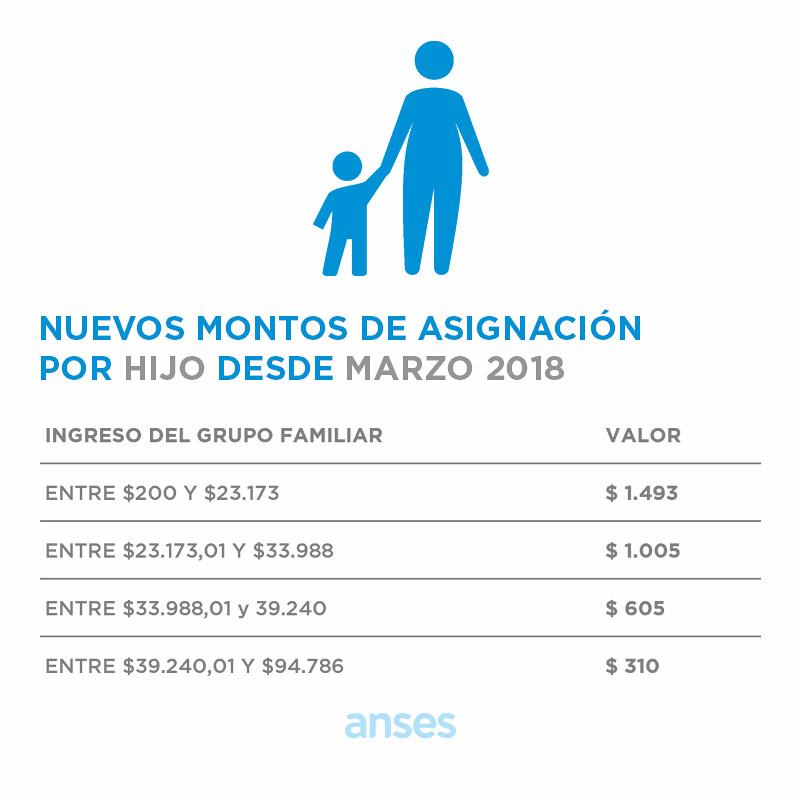 Cobro de Asignaciones Familiares Abril 2018