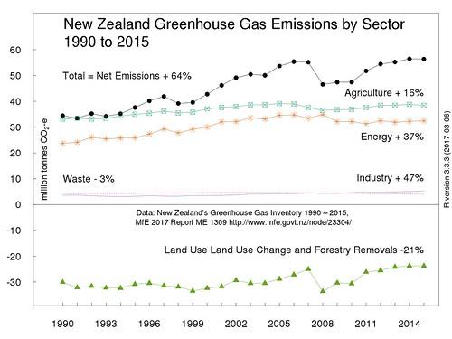 NZ-Net-ghg-sector-2015-1280box