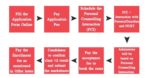 NIIT University Counselling Process