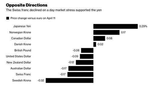 Andamento principali valute settimana attacco Siria