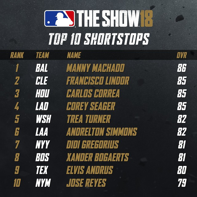 MLB18 Top 10 - SHORTSTOPS