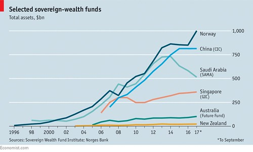 Sovereign-Wealth-Fund-ranking