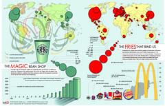 Globalization: Starbucks vs. McDonald's