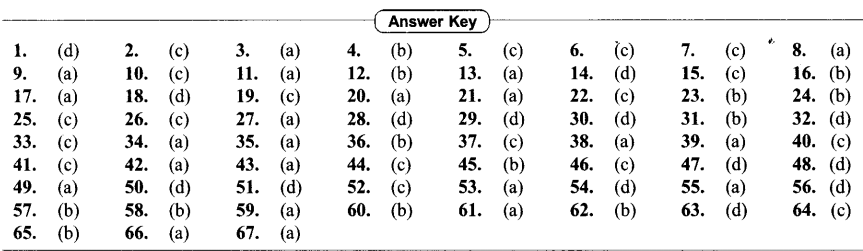 NEET AIPMT Biology Chapter Wise Solutions - Chemical Coordination and Integration - ANSWER KEY