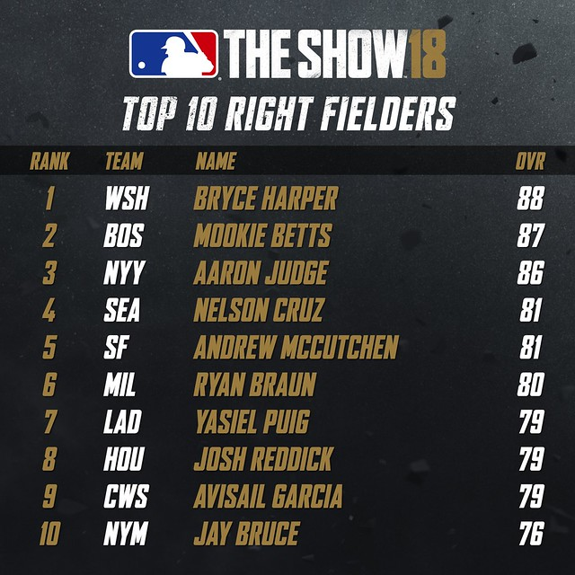 MLB18 Top 10 - RIGHT FIELDERS