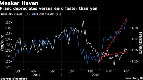 Yen vs franco svizzero