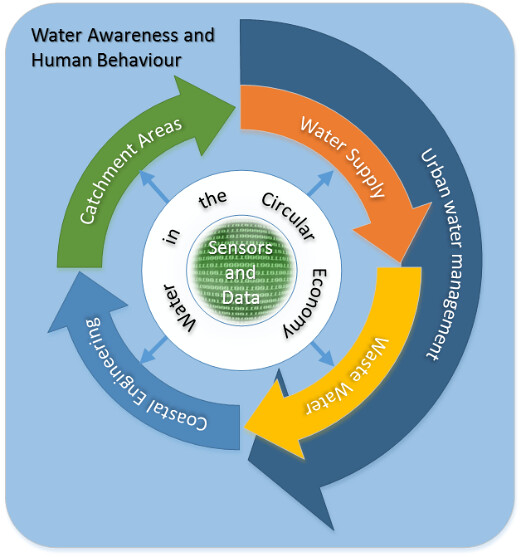 A visual representation of the interaction between Water Innovation and Research Centre (WIRC) research themes.