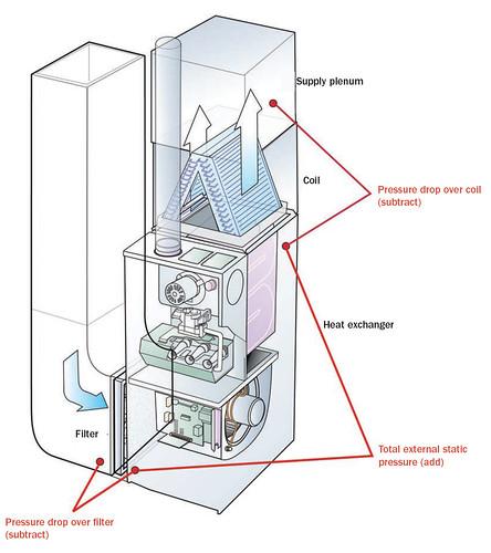 Upflow Gas Furnace