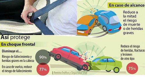 Campaña DGT uso del cinturón de seguridad