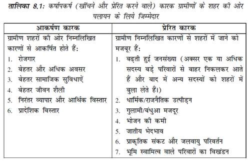 तालिका 8.1 कर्षापकर्ष कारक ग्रामीणों के शहर की ओर पलायन के लिये जिम्मेदार