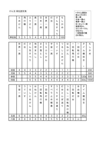 20160423_けん玉認定表2
