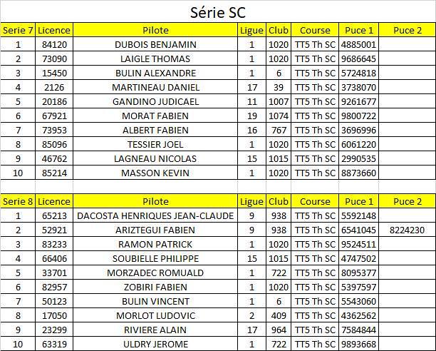 CF1 2018 - Série SC