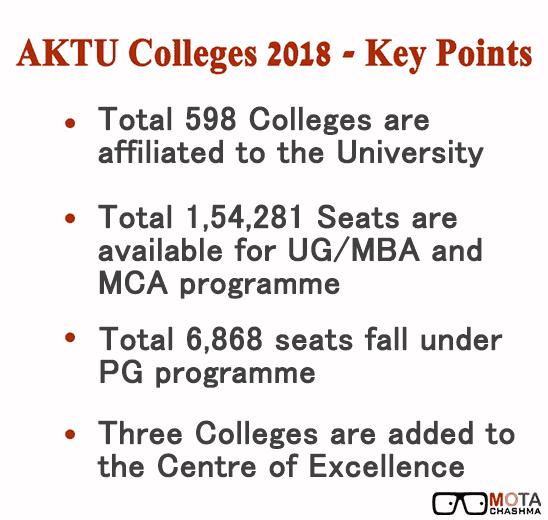 AKTU Colleges