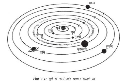 सूर्य के चारों ओर चक्कर काटते ग्रह