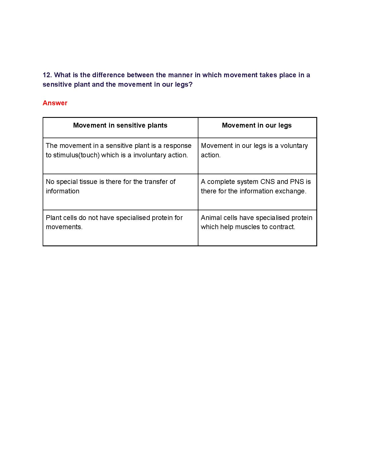 NCERT Solutions for Class 10th_ Ch 7 Control and Coordination Science-page-009