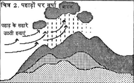 पहाड़ों पर वर्षा
