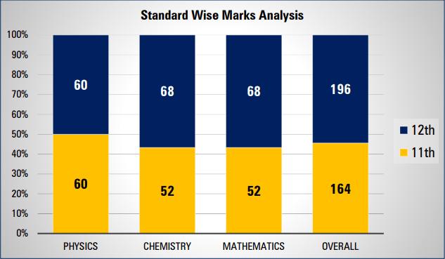 JEE Main 2018 Paper Analysis by Rao IIT