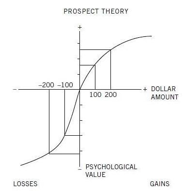 Loss aversion是天性