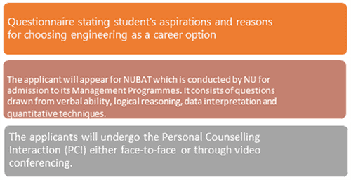 NIIT University Application Process