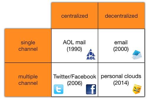 Communications Matric