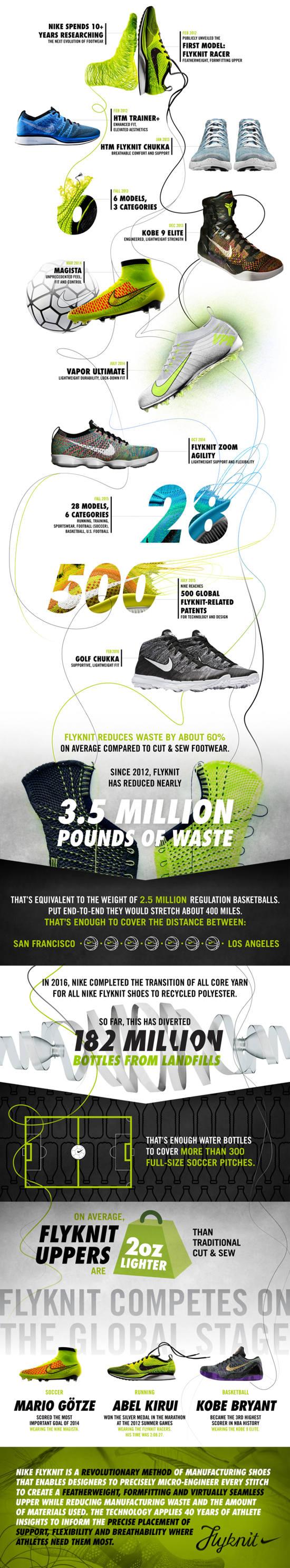 Conoce la tecnología Nike flyknit, innovación al hacer zapatos infografia