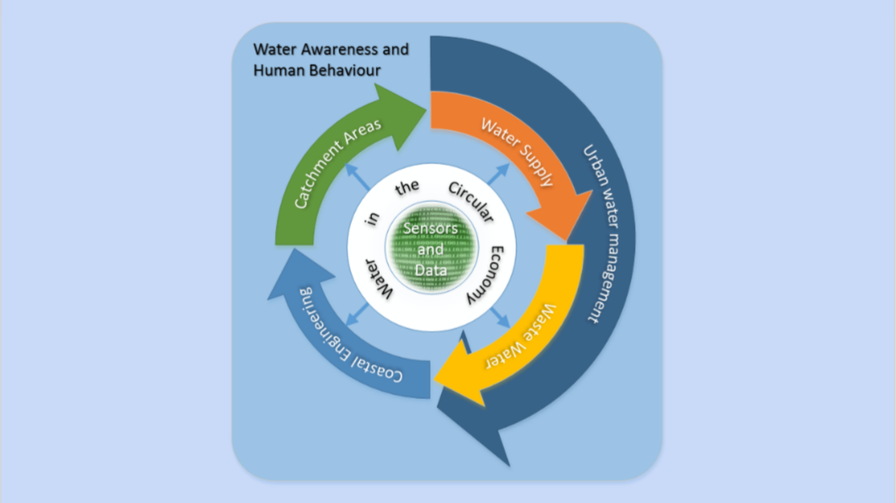 A visual representation of the interaction between Water Innovation and Research Centre (WIRC@Bath) research themes.