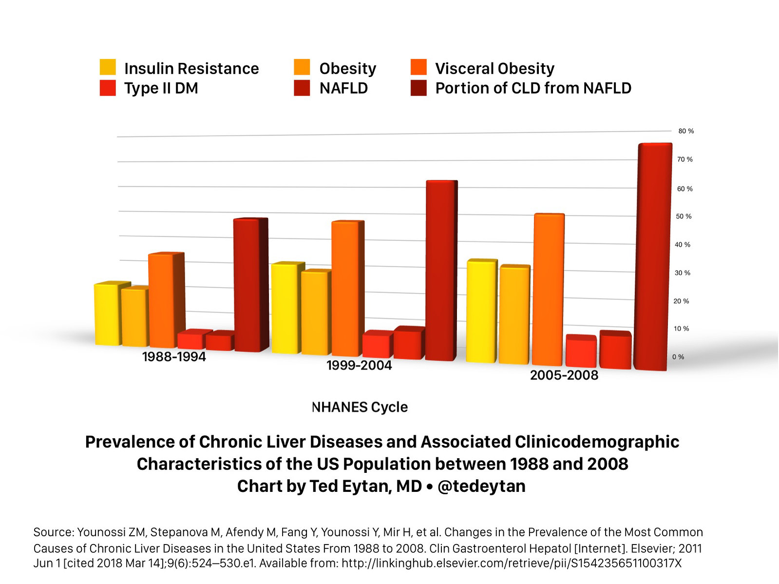 Prevalence of Chronic Liver Disease-359