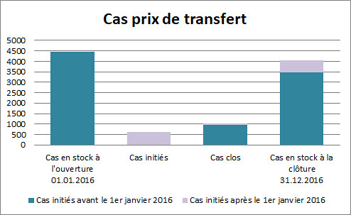 Cas prix de transfert 2016
