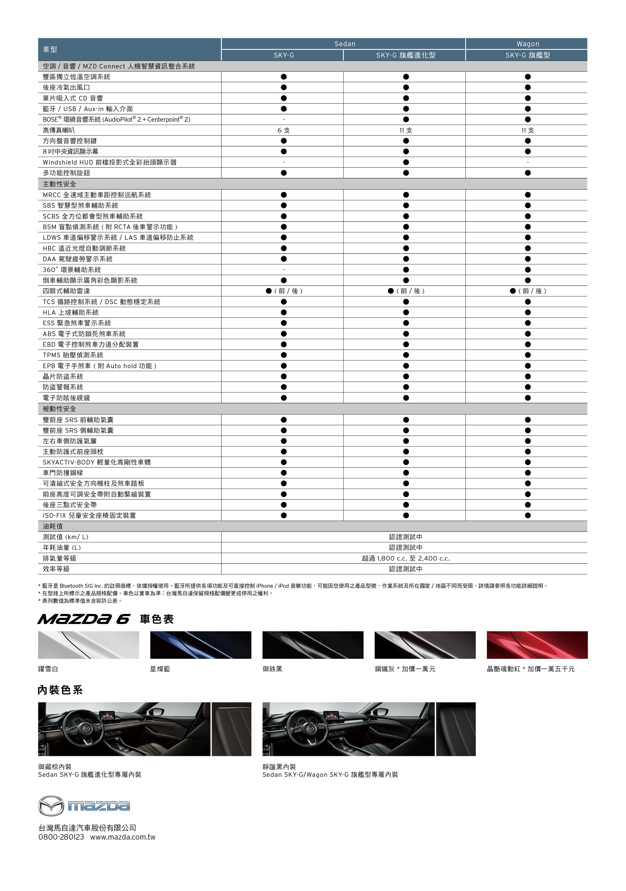 《規配表》Mazda6規格配備表_頁面_2