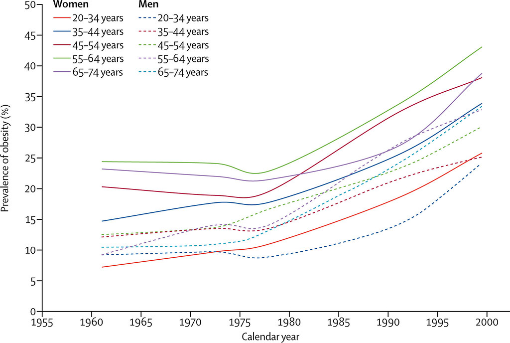 Rodgers A, Woodward A, Swinburn B, Dietz WH. Prevalence trends tell us what did not precipitate the US obesity epidemic-353